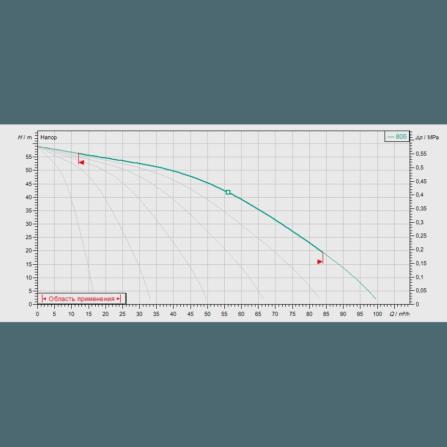 Кривая характеристик насосной станции водоснабжения и повышения давления Wilo COR-6 MVIS 805/CC-EB-R