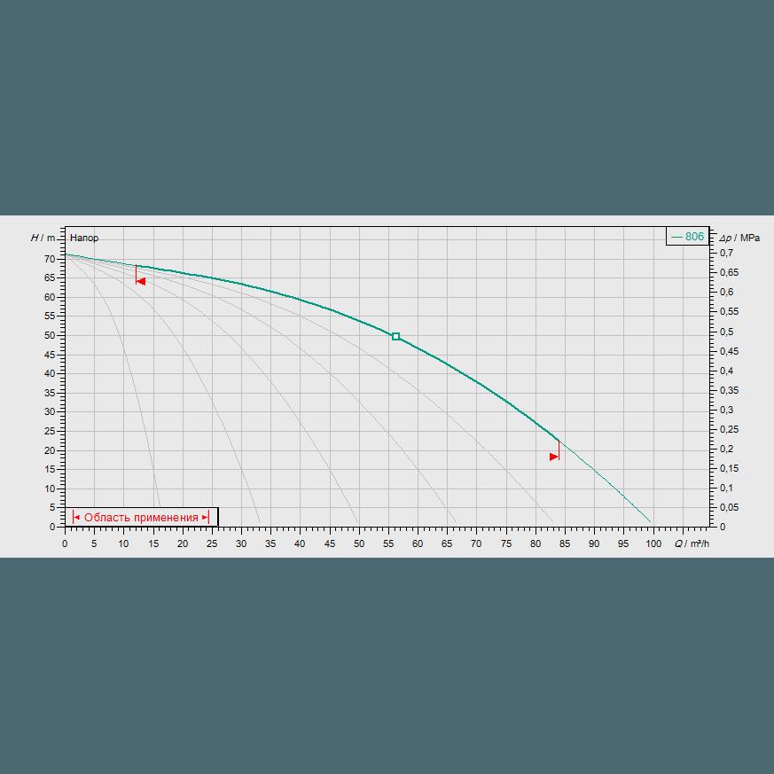 Кривая характеристик насосной станции водоснабжения и повышения давления Wilo COR-6 MVIS 806/CC-EB-R
