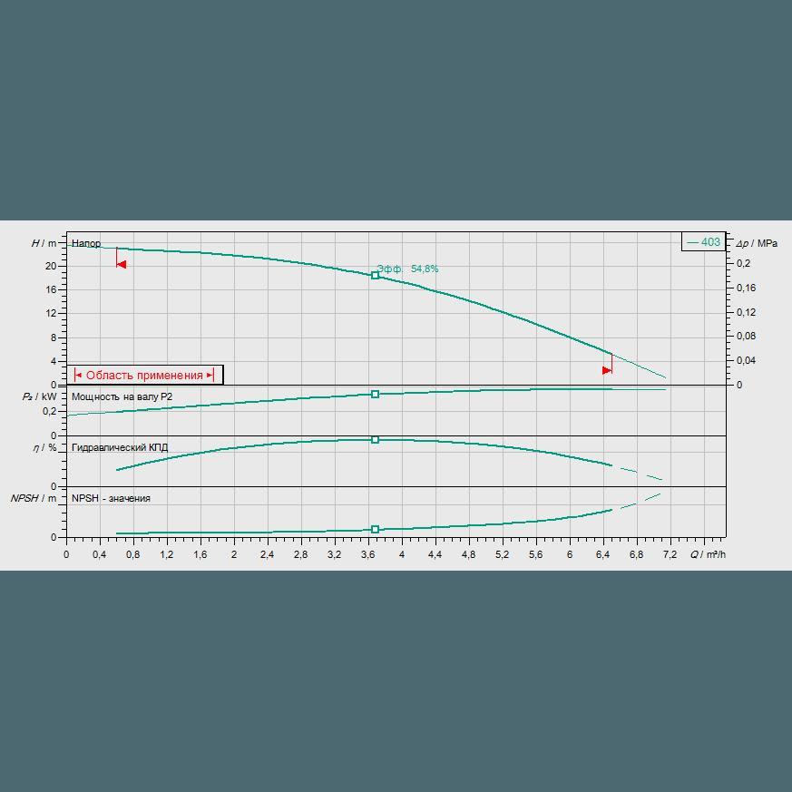 Кривая характеристик насосной станции водоснабжения и повышения давления Wilo CO/T-1 HELIX V 403/CE