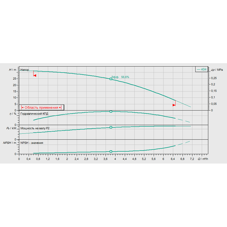 Кривая характеристик насосной станции водоснабжения и повышения давления Wilo CO/T-1 HELIX V 404/CE