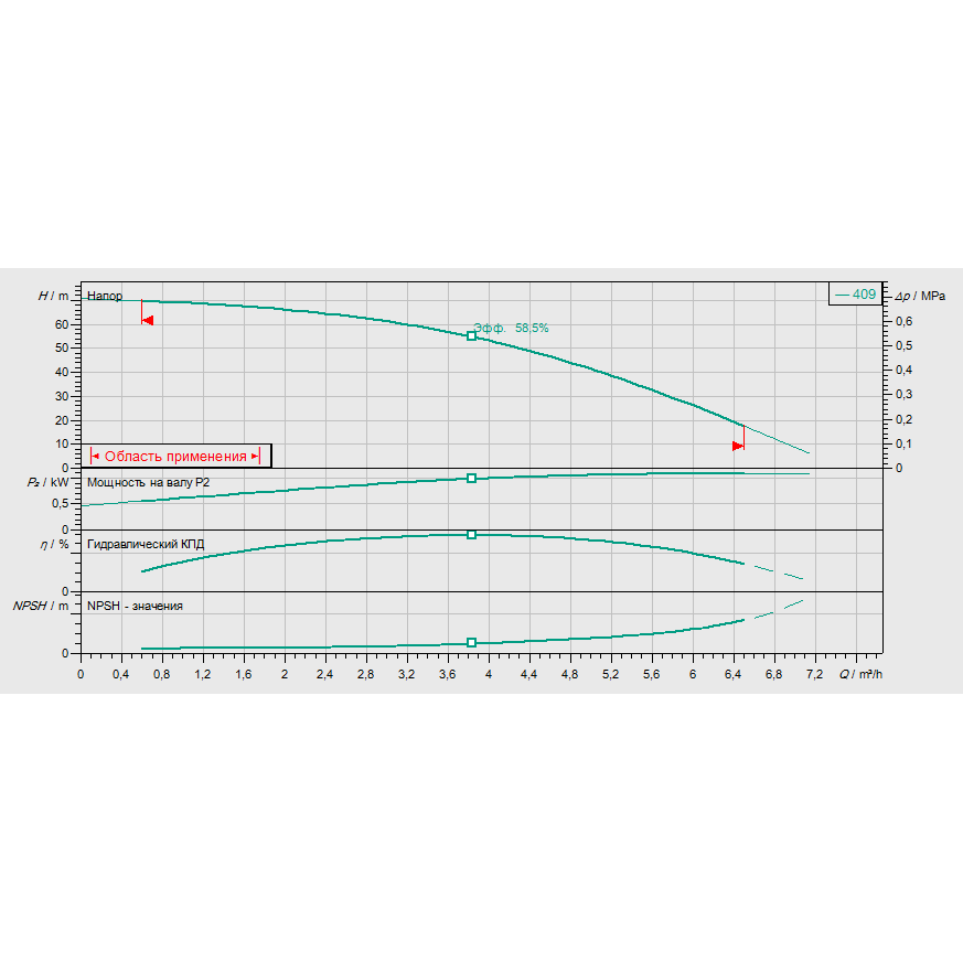 Кривая характеристик насосной станции водоснабжения и повышения давления Wilo CO/T-1 HELIX V 409/CE