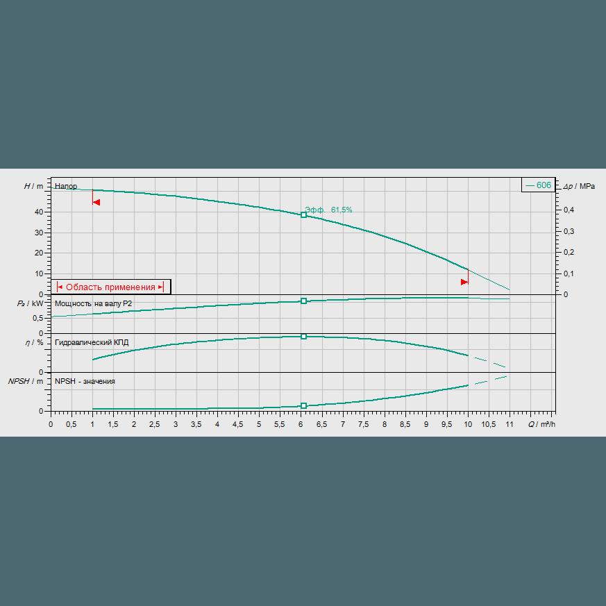 Кривая характеристик насосной станции водоснабжения и повышения давления Wilo CO/T-1 HELIX V 606/CE