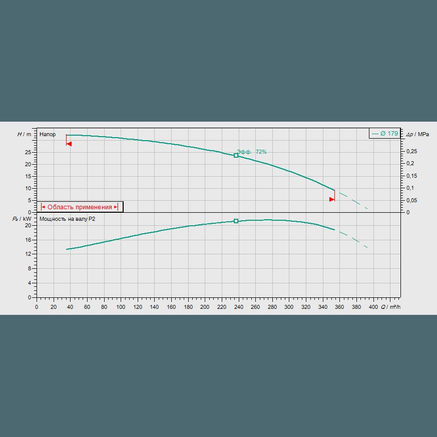 Кривая характеристик насосной станции пожаротушения Wilo SiFire-100/200-168R-22/26.5/0.55-EDJ-R