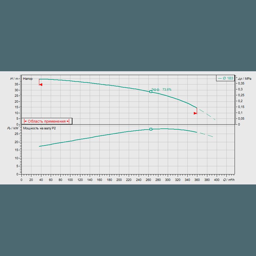 Кривая характеристик насосной станции пожаротушения Wilo SiFire-100/200-183-30/31.5/0.55-EDJ-R
