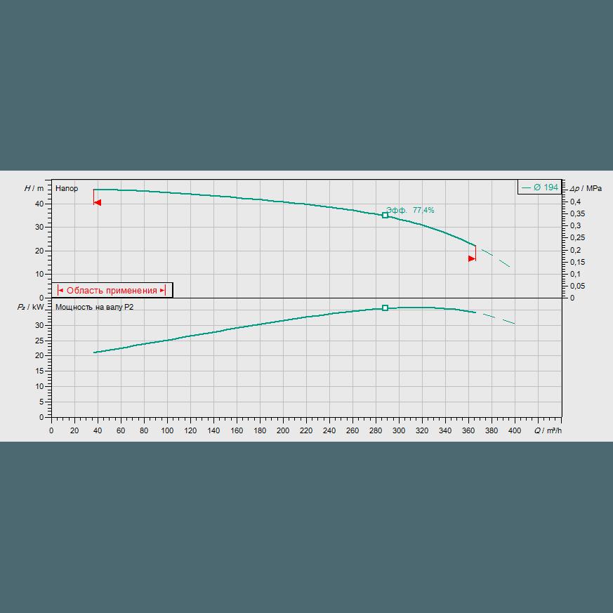 Кривая характеристик насосной станции пожаротушения Wilo SiFire-100/200-194-37/47.7/0.75-EDJ-R