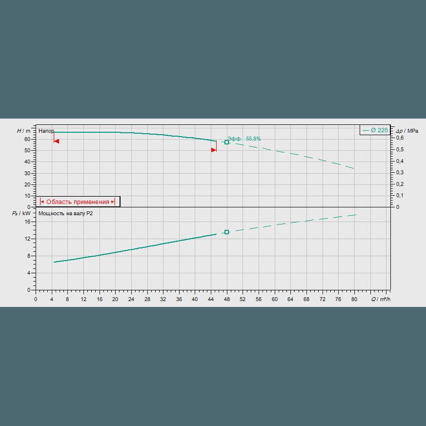 Кривая характеристик насосной станции пожаротушения Wilo SiFire-32/250-225-18.5/26.5/1.1-EDJ-R