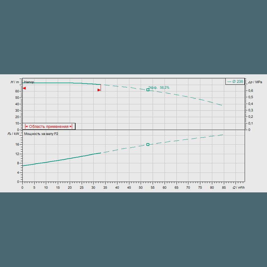Кривая характеристик насосной станции пожаротушения Wilo SiFire-32/250-235-22/26.5/1.1-EDJ-R