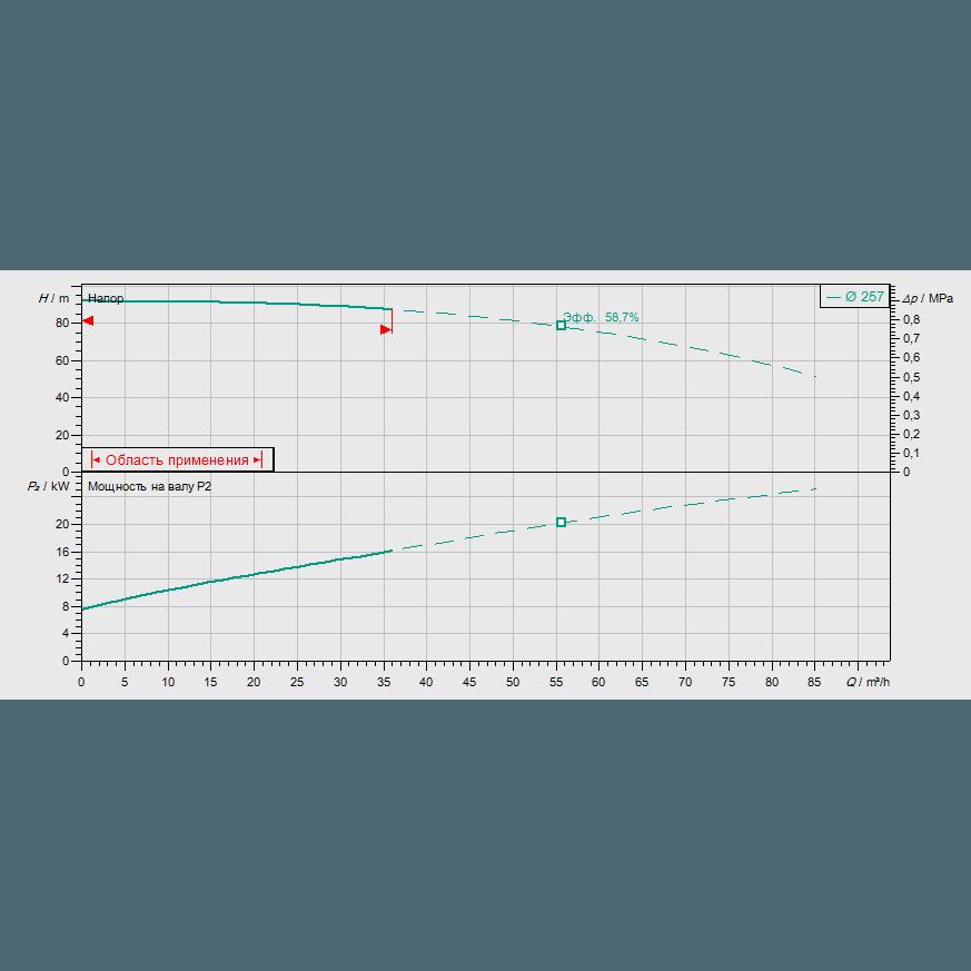 Кривая характеристик насосной станции пожаротушения Wilo SiFire-32/250-257-30/31.5/1.1-EDJ-R