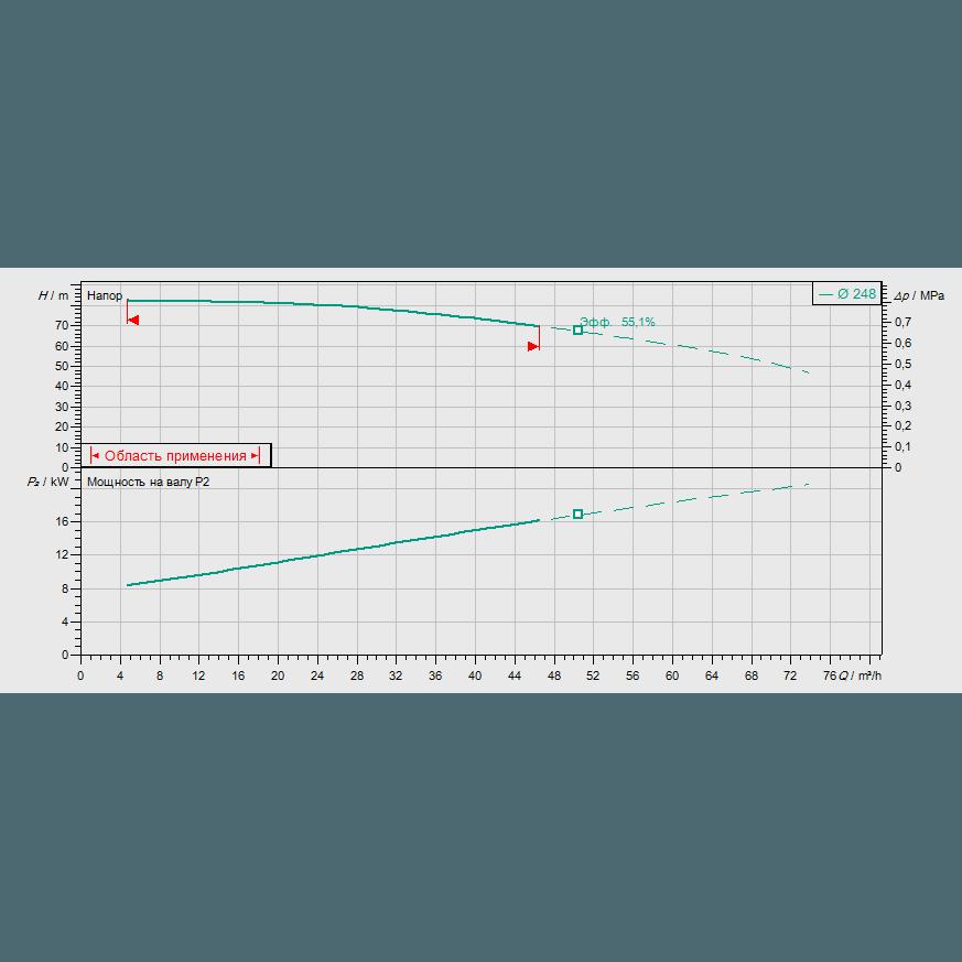 Кривая характеристик насосной станции пожаротушения Wilo SiFire-40/250-248-22/26.5/1.1-EDJ-R