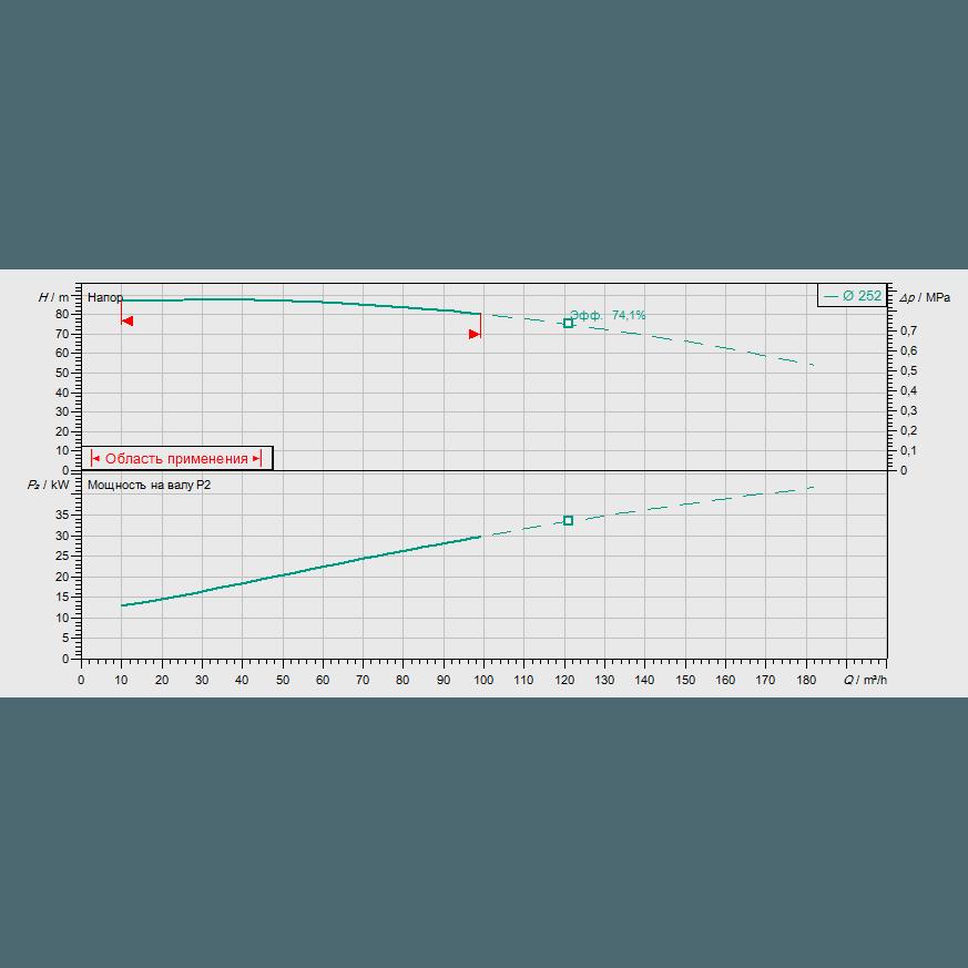 Кривая характеристик насосной станции пожаротушения Wilo SiFire-65/250-252-45/47.7/1.1-EDJ-R