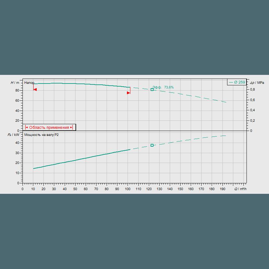 Кривая характеристик насосной станции пожаротушения Wilo SiFire-65/250-259-55/66/1.1-EDJ-R