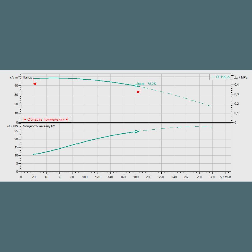 Кривая характеристик насосной станции пожаротушения Wilo SiFire-80/200-192R-30/31.5/0.75-EDJ-R