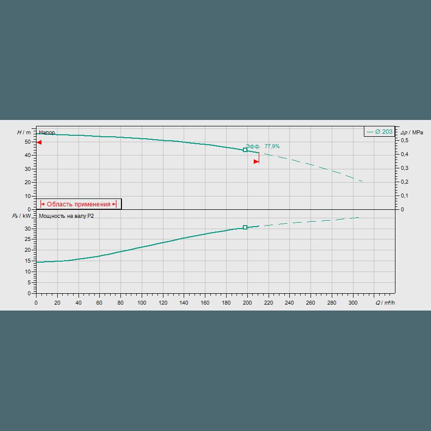 Кривая характеристик насосной станции пожаротушения Wilo SiFire-80/200-203-37/47.7/1.1-EDJ-Ru