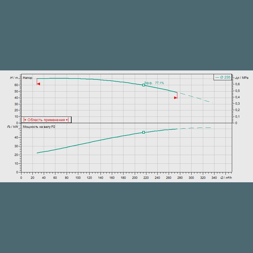 Кривая характеристик насосной станции пожаротушения Wilo SiFire-80/250-235-55/66/1.1-EDJ-R