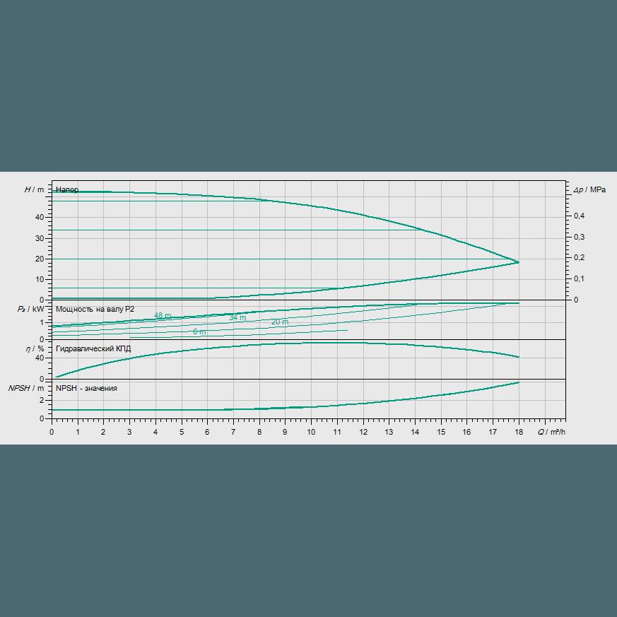Кривая характеристик насосной станции водоснабжения и повышения давления Wilo Smart 1 HELIX VE 1004