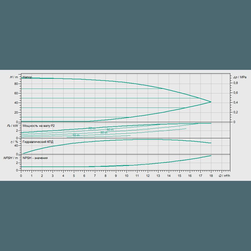 Кривая характеристик насосной станции водоснабжения и повышения давления Wilo Smart 1 HELIX VE 1006