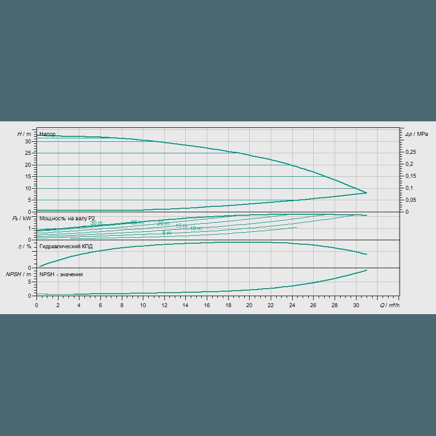 Кривая характеристик насосной станции водоснабжения и повышения давления Wilo Smart 1 HELIX VE 1602