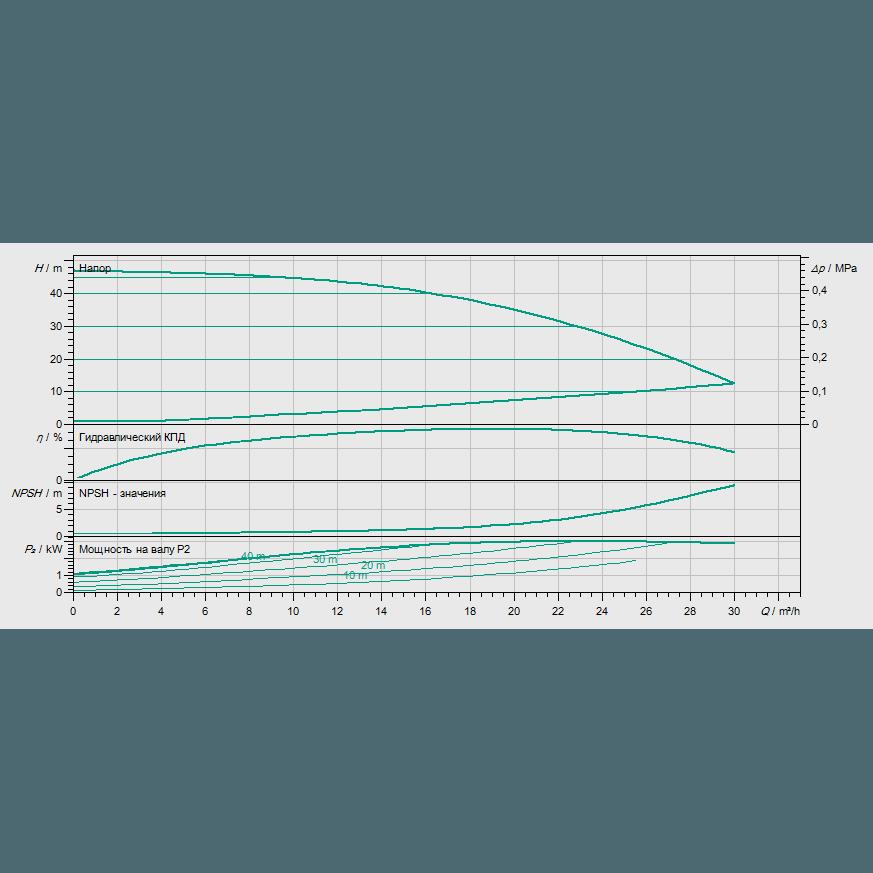 Кривая характеристик насосной станции водоснабжения и повышения давления Wilo Smart 1 HELIX VE 1603/3kW