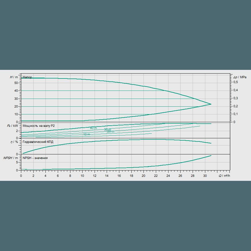 Кривая характеристик насосной станции водоснабжения и повышения давления Wilo Smart 1 HELIX VE 1603/4kW