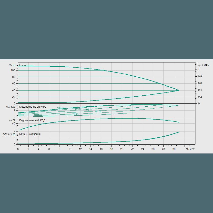 Кривая характеристик насосной станции водоснабжения и повышения давления Wilo Smart 1 HELIX VE 1606