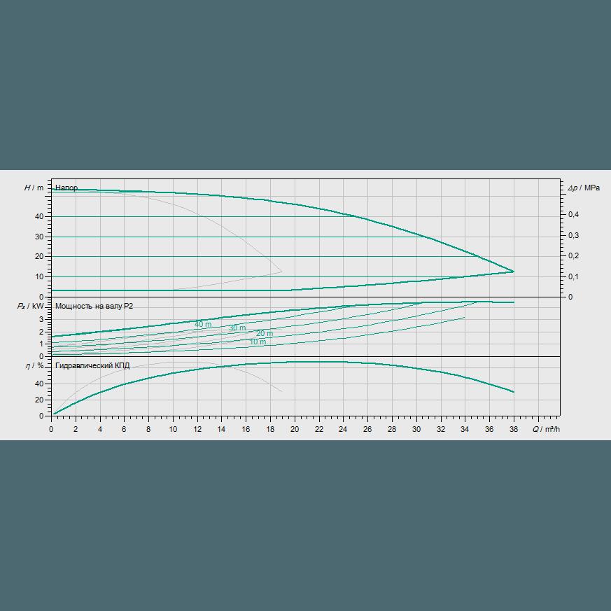 Кривая характеристик насосной станции водоснабжения и повышения давления Wilo Smart 2 HELIX EXCEL 1004