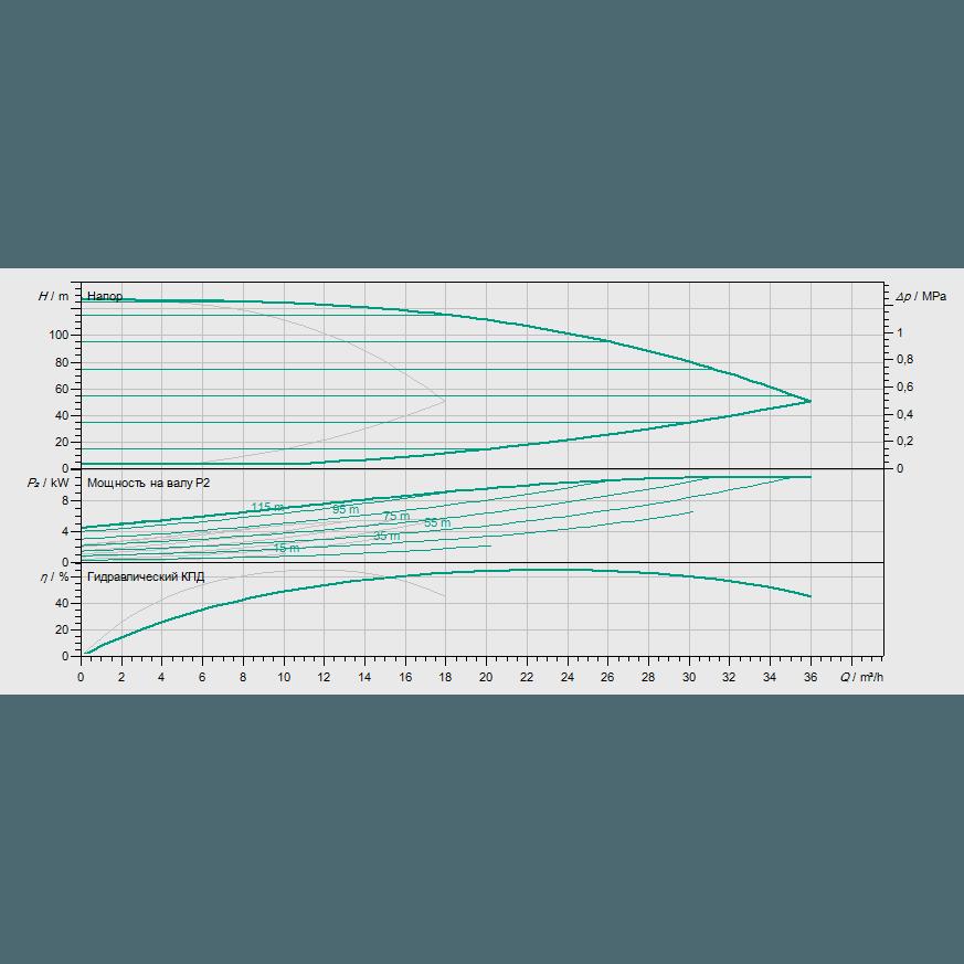 Кривая характеристик насосной станции водоснабжения и повышения давления Wilo Smart 2 HELIX EXCEL 1009