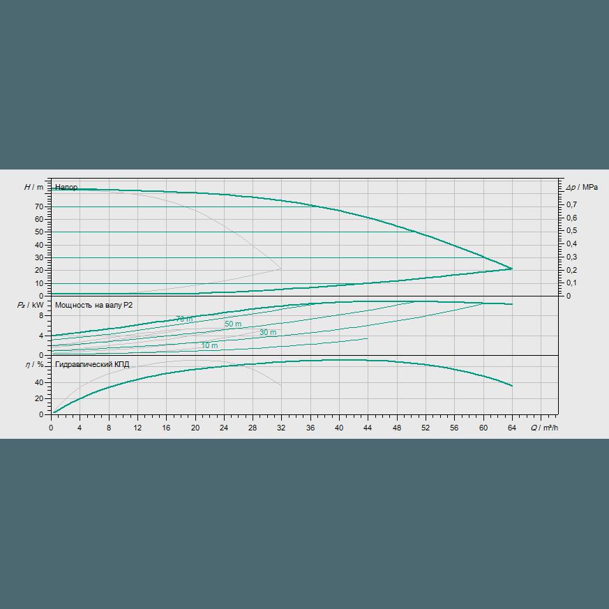 Кривая характеристик насосной станции водоснабжения и повышения давления Wilo Smart 2 HELIX EXCEL 1605