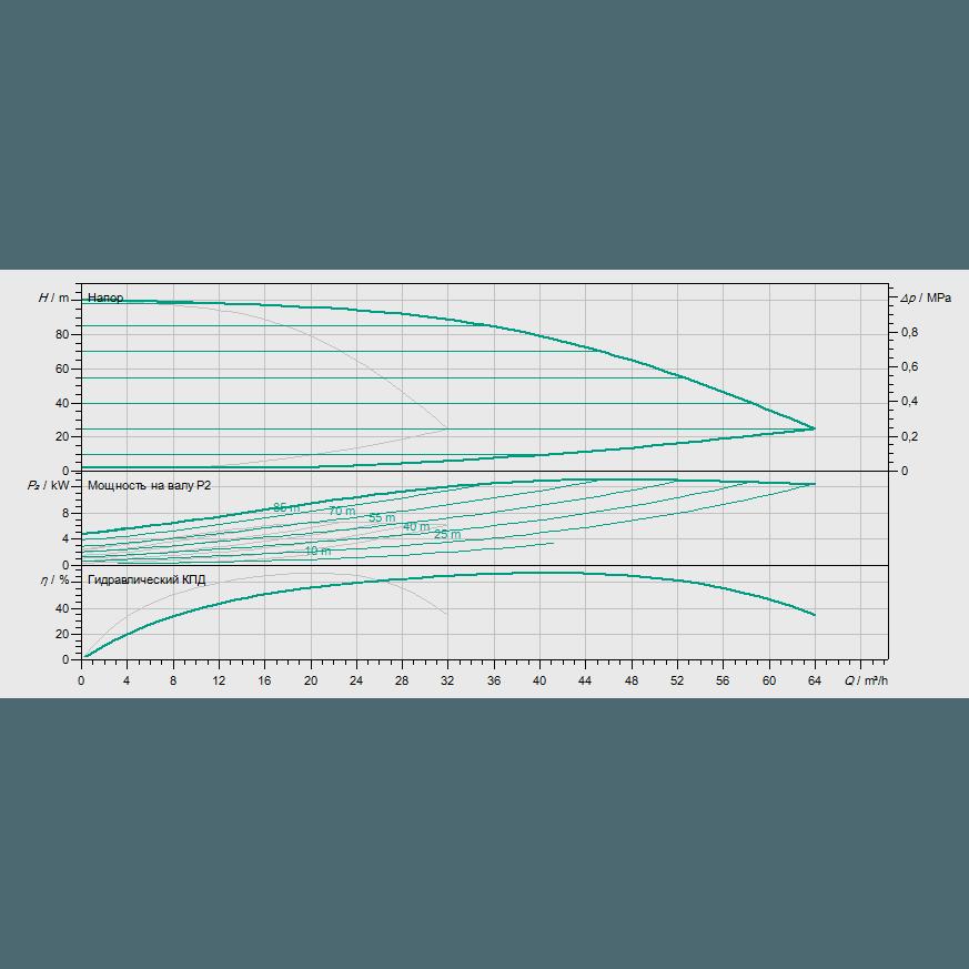 Кривая характеристик насосной станции водоснабжения и повышения давления Wilo Smart 2 HELIX EXCEL 1606