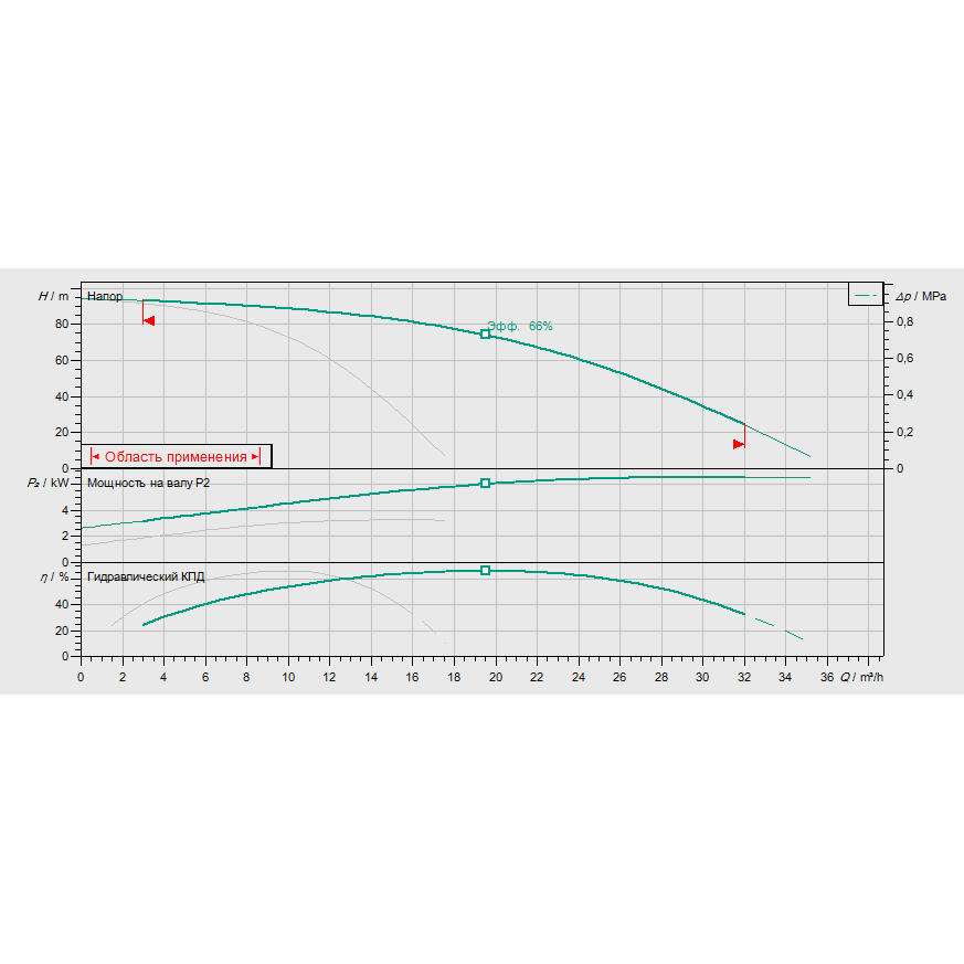 Кривая характеристик насосной станции водоснабжения и повышения давления Wilo Smart 2 HELIX V 1009