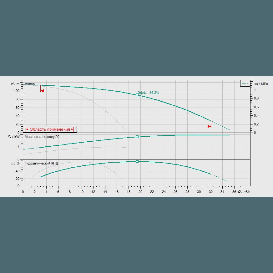 Кривая характеристик насосной станции водоснабжения и повышения давления Wilo Smart 2 HELIX V 1011