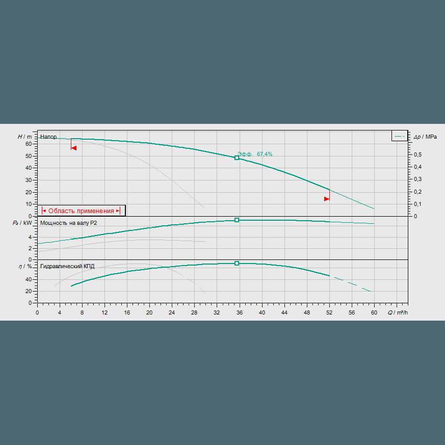 Кривая характеристик насосной станции водоснабжения и повышения давления Wilo Smart 2 HELIX V 1605