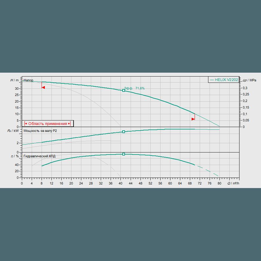 Кривая характеристик насосной станции водоснабжения и повышения давления Wilo Smart 2 HELIX V 2202