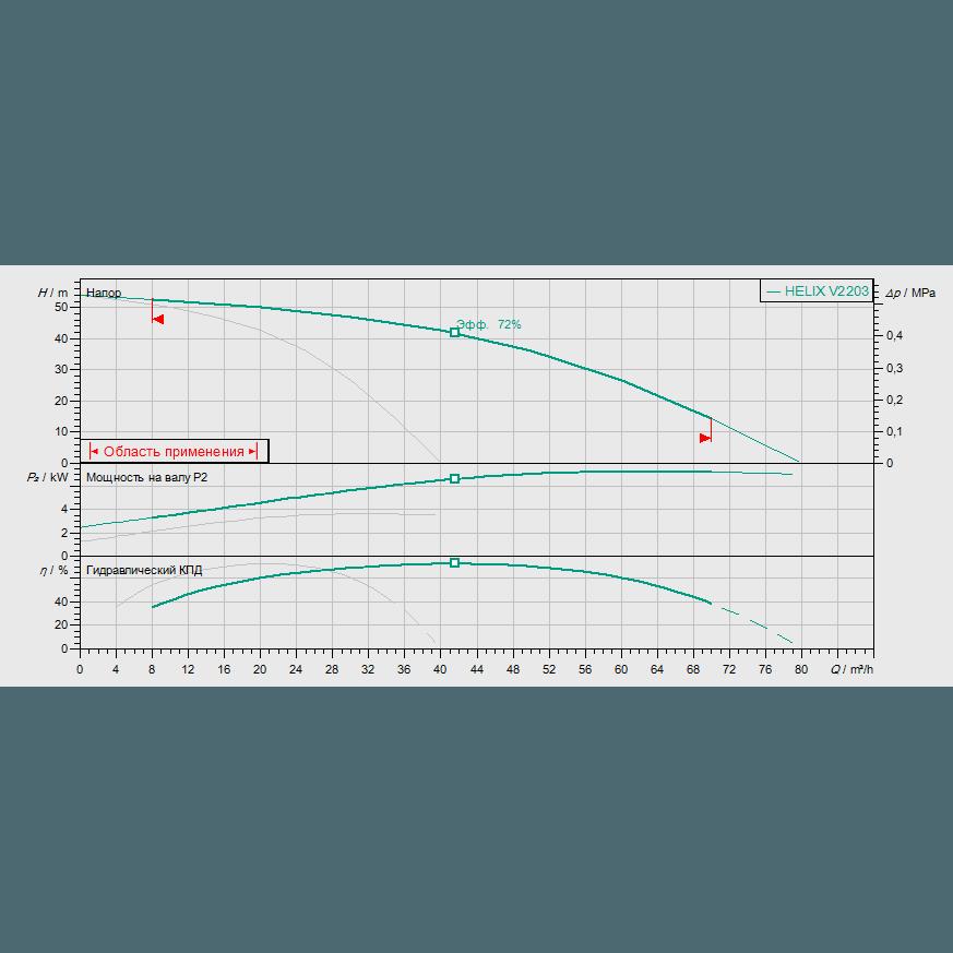 Кривая характеристик насосной станции водоснабжения и повышения давления Wilo Smart 2 HELIX V 2203