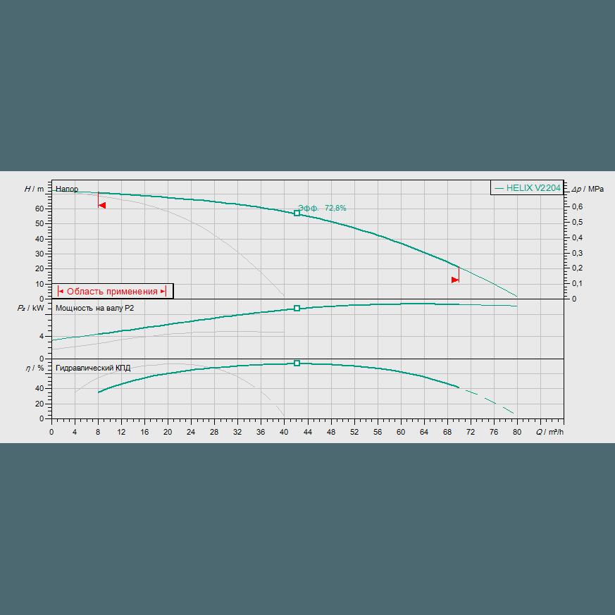 Кривая характеристик насосной станции водоснабжения и повышения давления Wilo Smart 2 HELIX V 2204