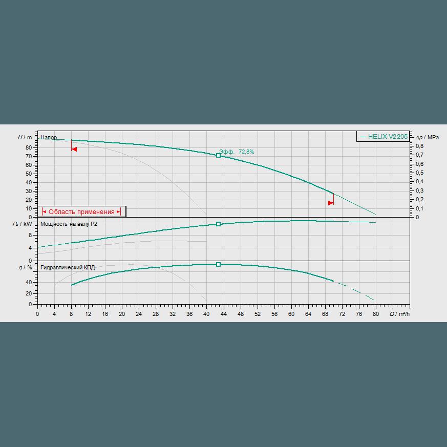 Кривая характеристик насосной станции водоснабжения и повышения давления Wilo Smart 2 HELIX V 2205