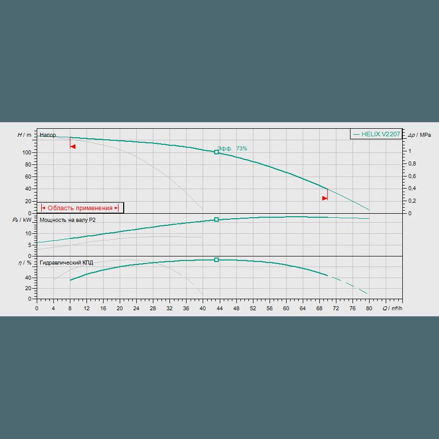 Кривая характеристик насосной станции водоснабжения и повышения давления Wilo Smart 2 HELIX V 2207