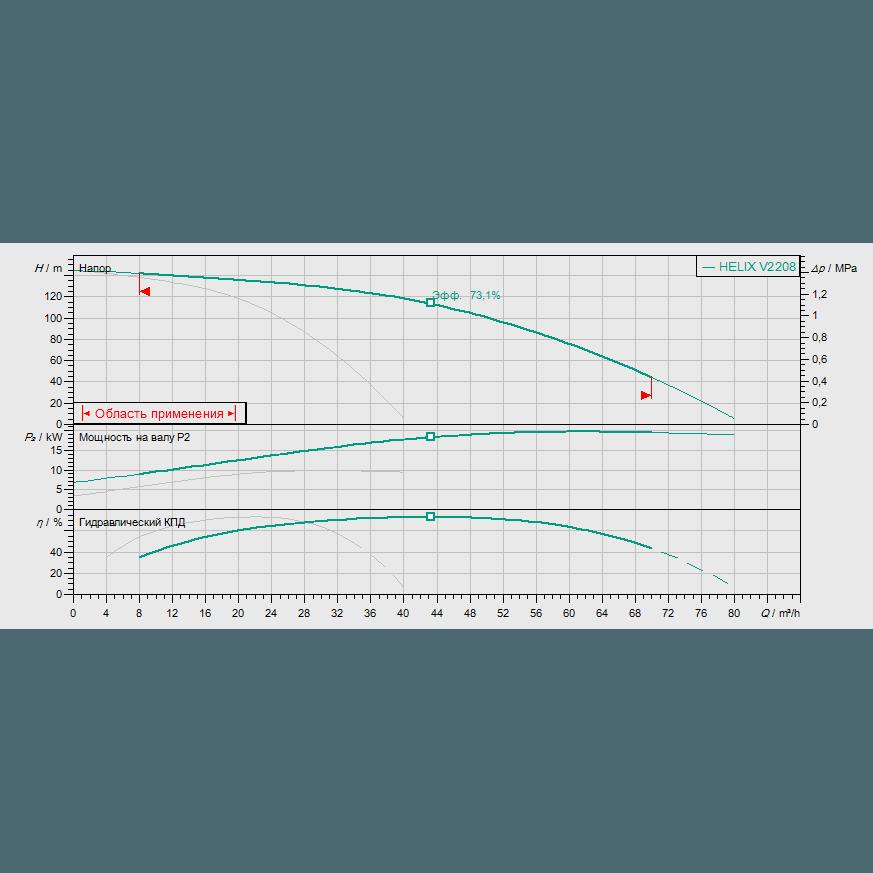Кривая характеристик насосной станции водоснабжения и повышения давления Wilo Smart 2 HELIX V 2208