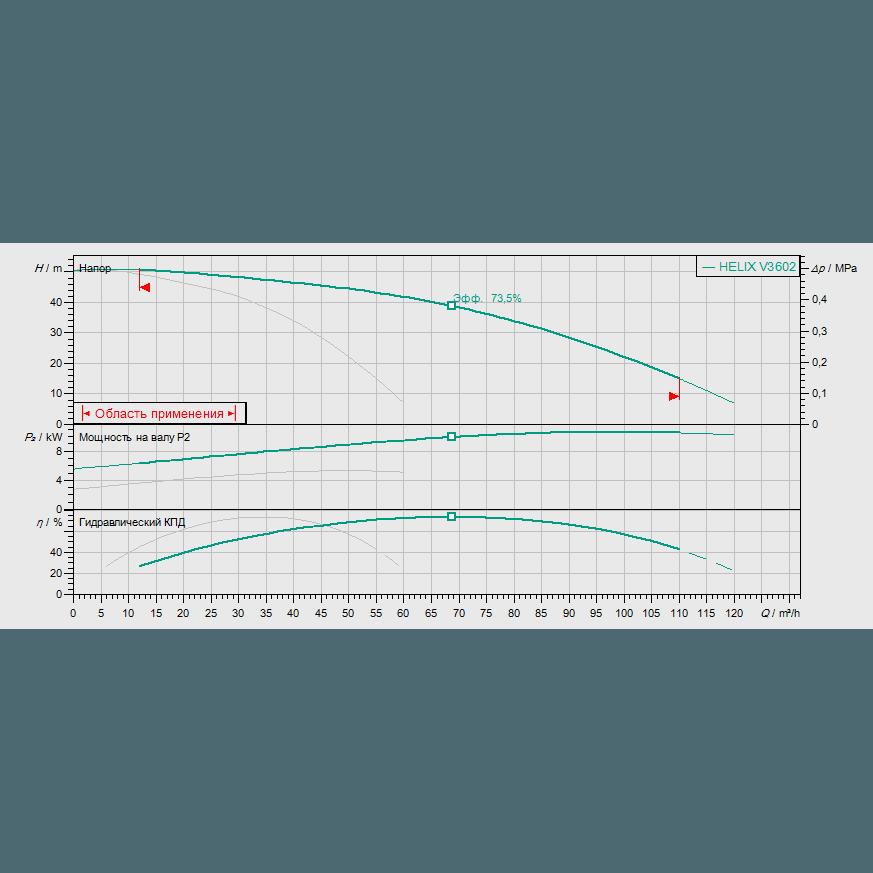 Кривая характеристик насосной станции водоснабжения и повышения давления Wilo Smart 2 HELIX V 3602