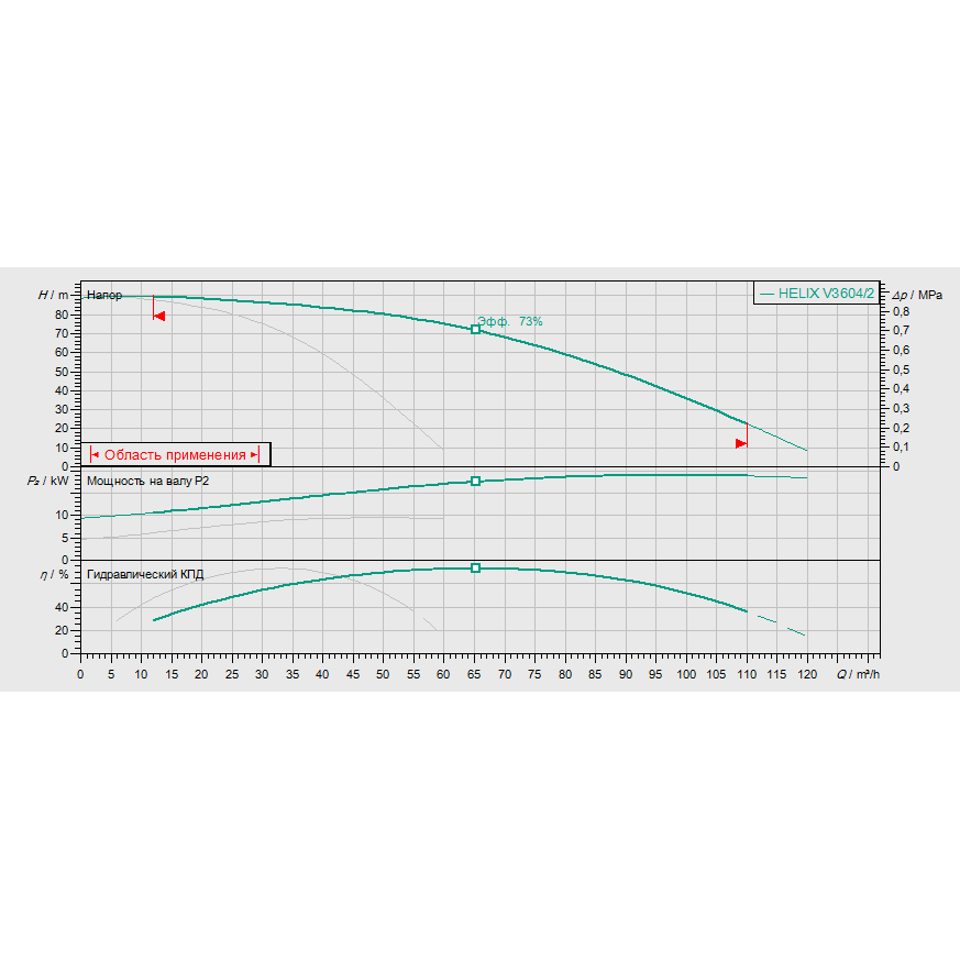 Кривая характеристик насосной станции водоснабжения и повышения давления Wilo Smart 2 HELIX V 3604/2
