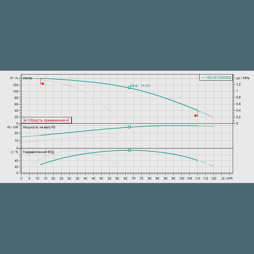 Кривая характеристик насосной станции водоснабжения и повышения давления Wilo Smart 2 HELIX V 3606/2