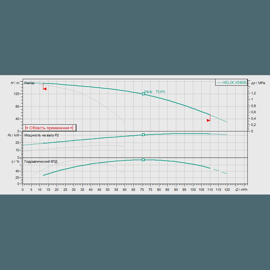 Кривая характеристик насосной станции водоснабжения и повышения давления Wilo Smart 2 HELIX V 3606