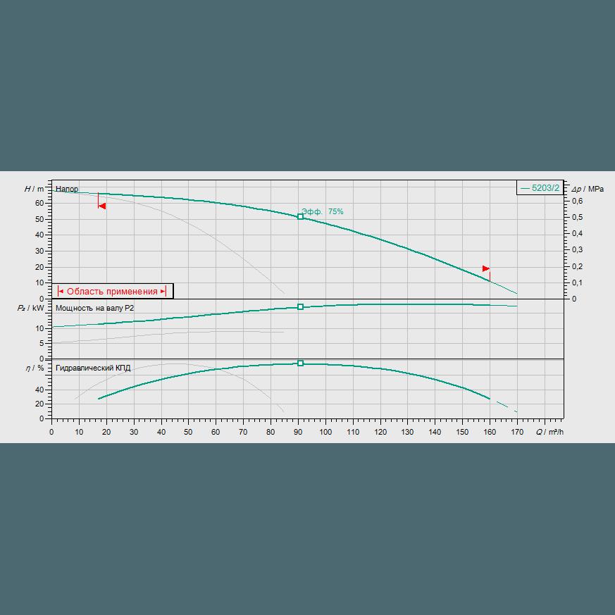 Кривая характеристик насосной станции водоснабжения и повышения давления Wilo Smart 2 HELIX V 5203/2