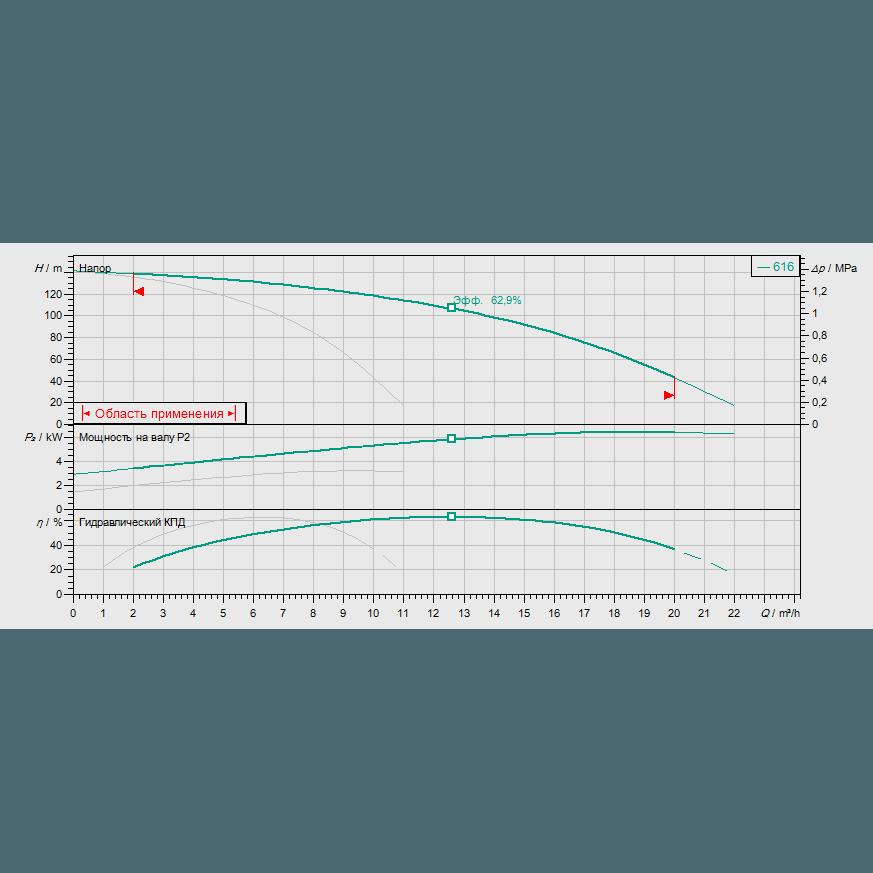 Кривая характеристик насосной станции водоснабжения и повышения давления Wilo Smart 2 HELIX V 616