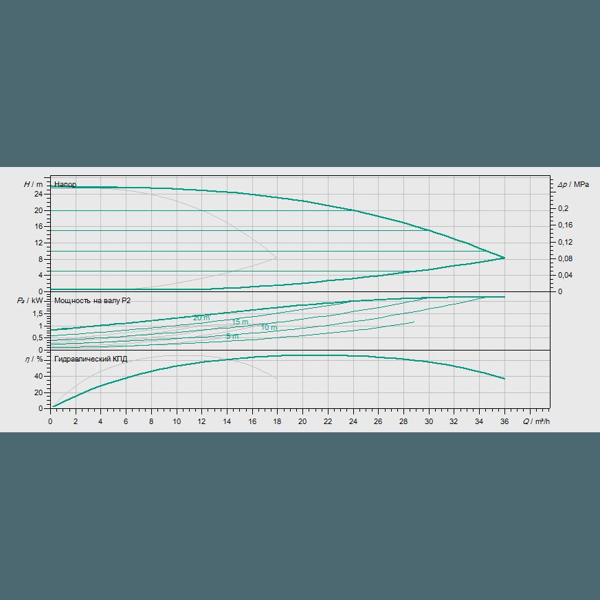 Кривая характеристик насосной станции водоснабжения и повышения давления Wilo Smart 2 HELIX VE 1002