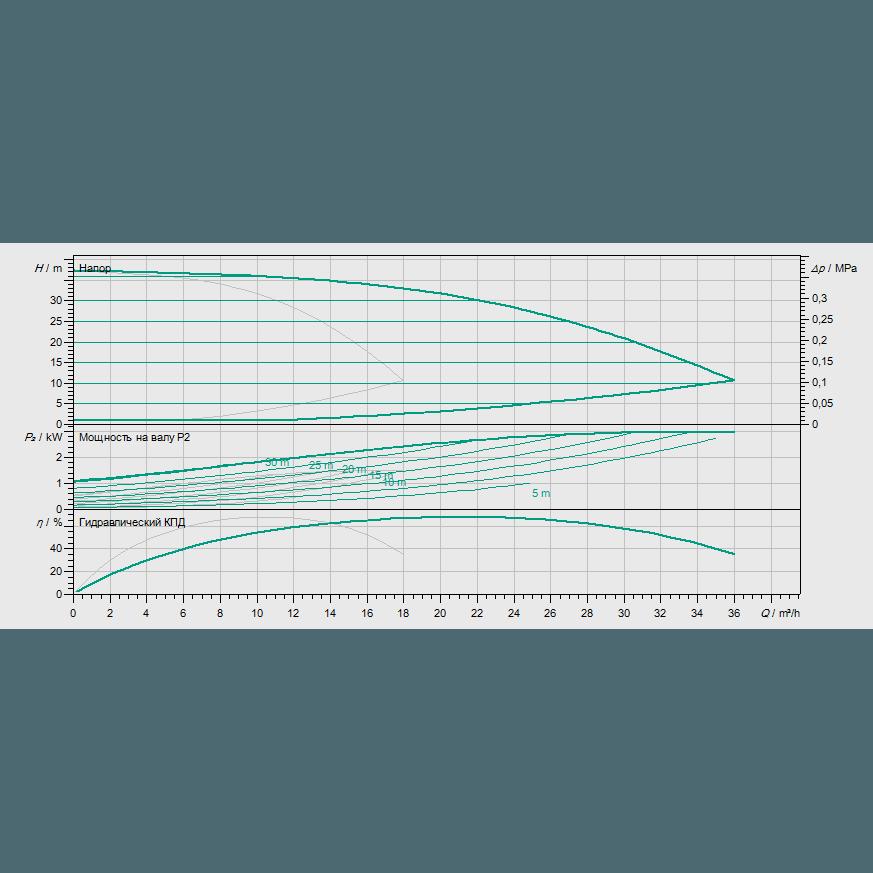 Кривая характеристик насосной станции водоснабжения и повышения давления Wilo Smart 2 HELIX VE 1003