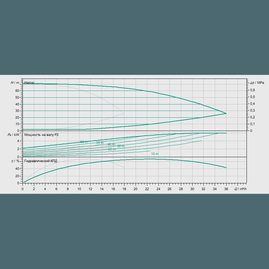 Кривая характеристик насосной станции водоснабжения и повышения давления Wilo Smart 2 HELIX VE 1005