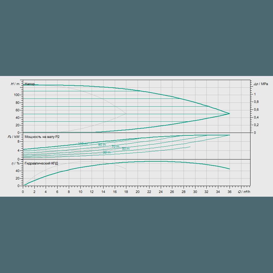 Кривая характеристик насосной станции водоснабжения и повышения давления Wilo Smart 2 HELIX VE 1009