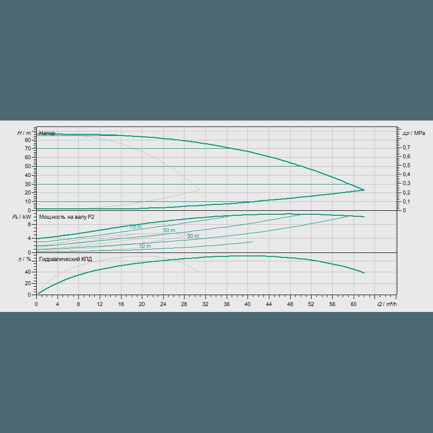 Кривая характеристик насосной станции водоснабжения и повышения давления Wilo Smart 2 HELIX VE 1605