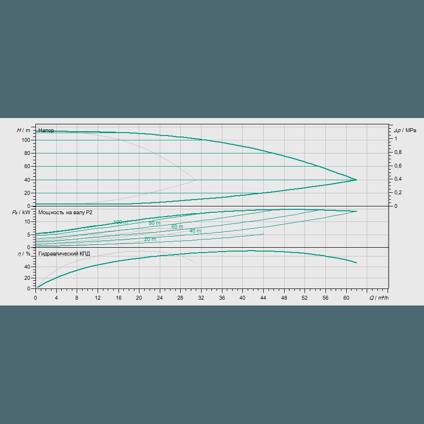 Кривая характеристик насосной станции водоснабжения и повышения давления Wilo Smart 2 HELIX VE 1606