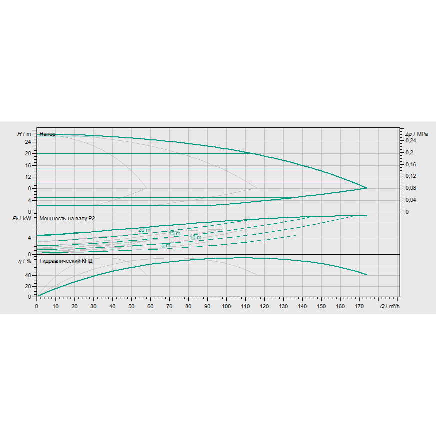 Кривая характеристик насосной станции водоснабжения и повышения давления Wilo Smart 3 HELIX EXCEL 3601
